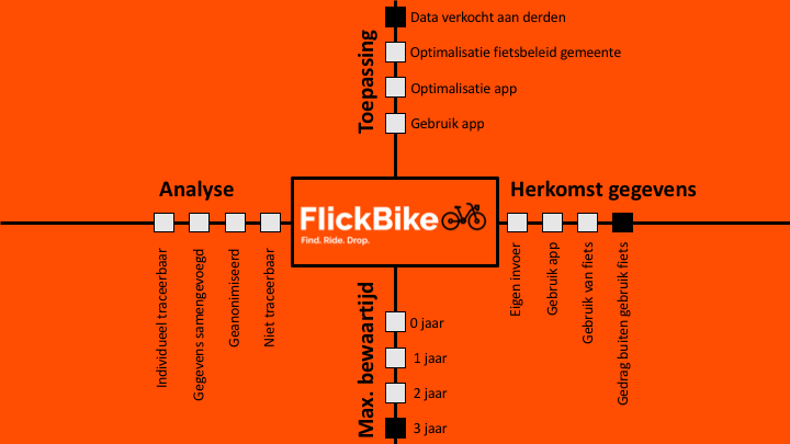 FlickBike Privacy chart